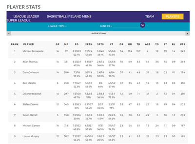 Basketball Ireland Stats API feed